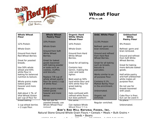 Wheat Flour Chart